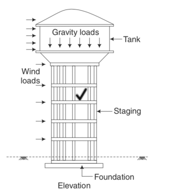 application of gravity and wind load in tall structures.