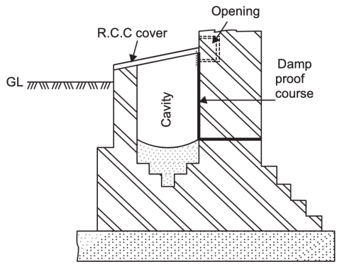 Representation of cavity wall for damp proofing.