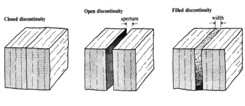 Width of aperture in filled discontinuity.