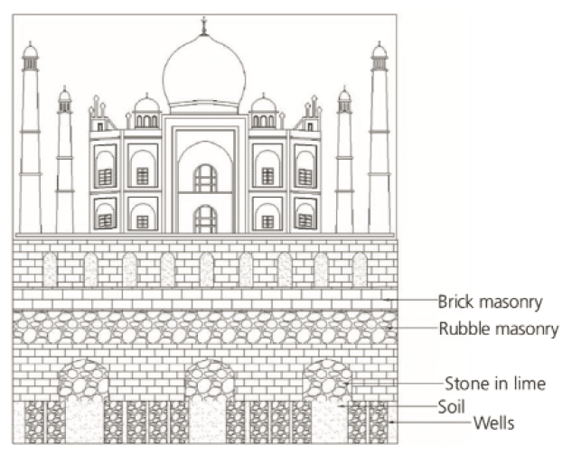 Figure showing Foundation details of Taj Mahal