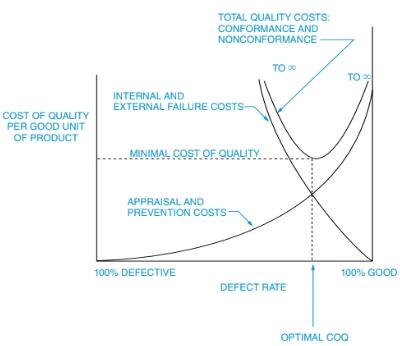Optimum Cost of Quality