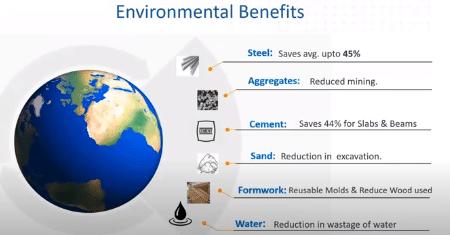 Environmental benefits due to modular construction