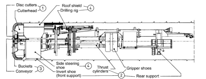 Type of shield TBM