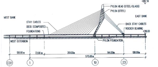 Signature bridge and its various components