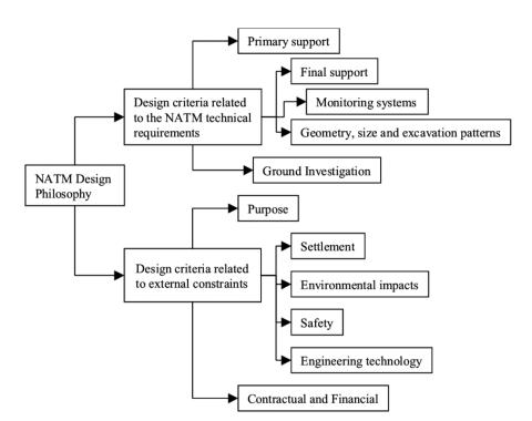Concept of NATM
