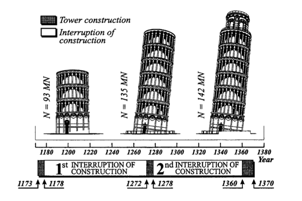 History of Leaning tower of pisa