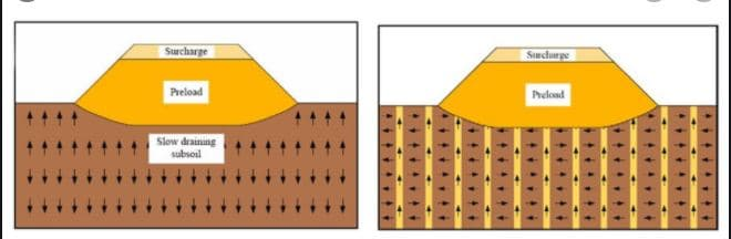 Surcharge with Vertical Drains
