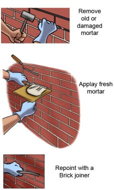 Tuckpointing Process