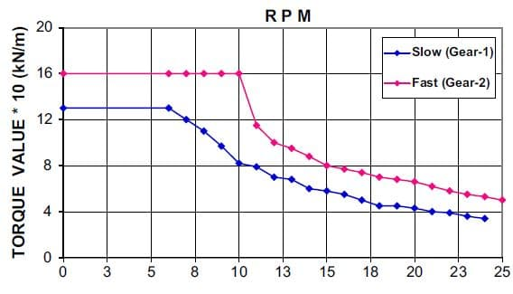 Typical Torque-RPM Diagram of 130 kN m capacity rotary rig