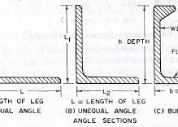 What are different structural shapes used in steel structures amd its Importance and Function?