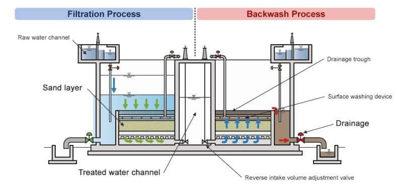 Rapid sand filtration (and backwashing process)