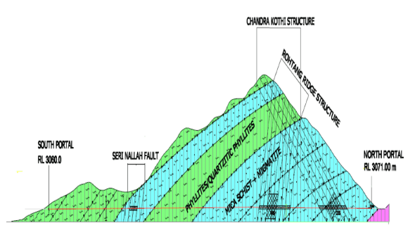 Rohtang tunnel geology