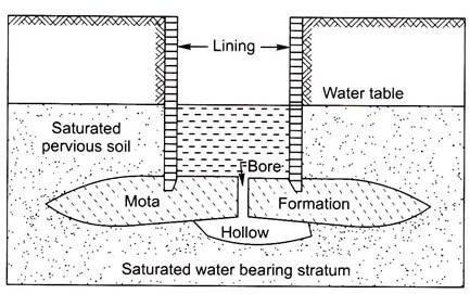 Deep well on a mota foundation