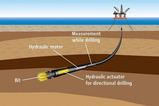 All You Need to Know About Directional Boring