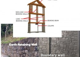 What are the functions of earth retaining walls, boundary walls, load-bearing walls, and non-load-bearing walls?