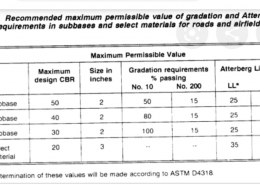 What is the CBR value for sub grade in road construction?