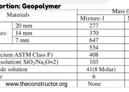 How to Mix Geopolymer Concrete?
