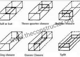 Explain in detail about closer bricks?