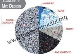 Explain the step by step process for Concrete Mix Design?
