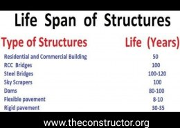 How to Calculate the Lifespan of any Building?