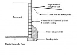 What is Wet Basement?