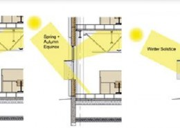 How to increase the light intensity within the building?
