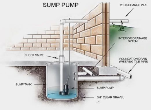 Installation of Sump Pump to Prevent Wet Basements