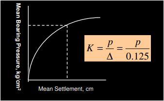 Mean Bearing Pressure versus  Mean Settlement Curve