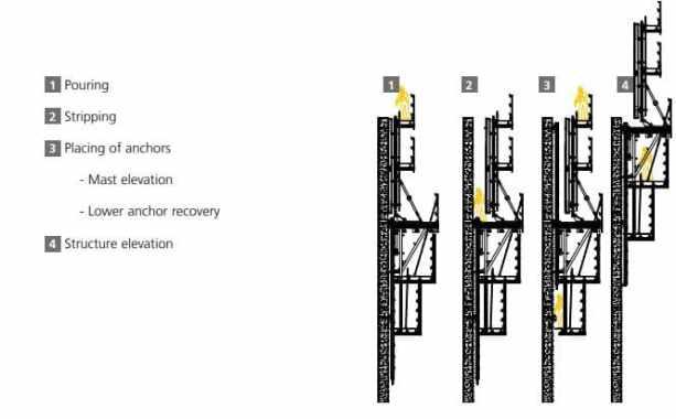 Self-Climbing Formwork-Concrete Construction Sequence