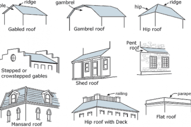 Architectural Dictionary – 108 Words Used by Architects