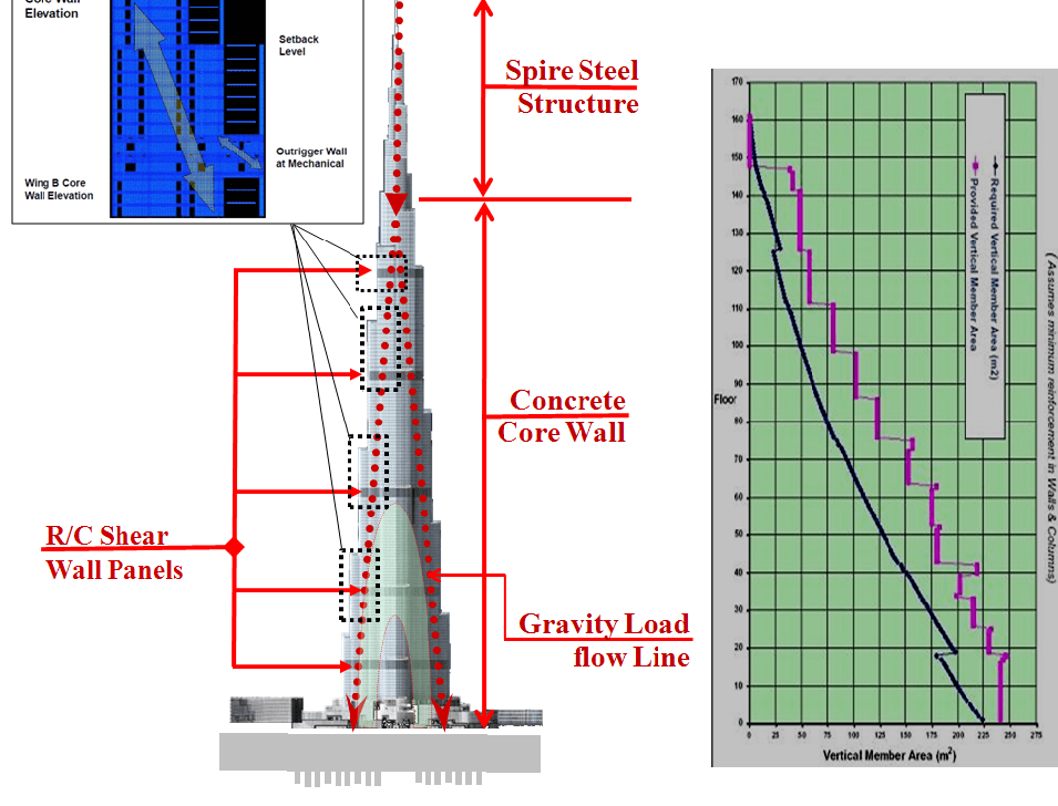 Structural system of the Burj Khalifa