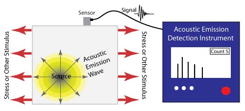 Working of Acoustic Emission Testing
