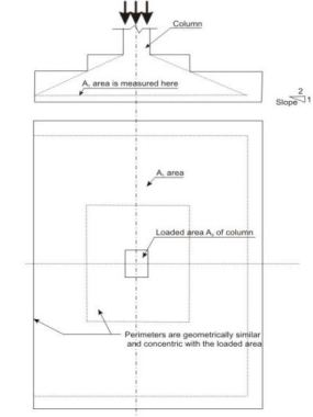 Bearing Area in Sloped or Stepped Footing