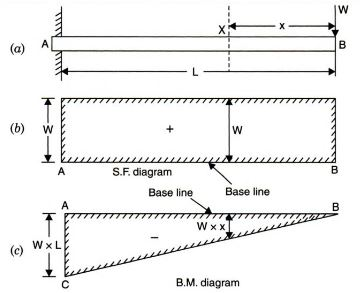 Bending and Shear Force Diagram of Cantilever Beam with Point Load at Free End