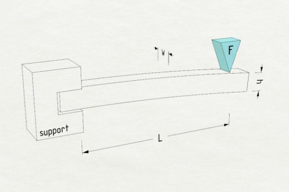 Cantilever Beam Bending Downwards Due to a Load 'F' at Free End