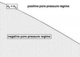 What is negative pore water pressure in soil?