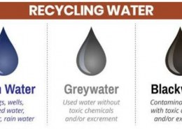 What is the difference between Gray Water and Black Water in Sewers?