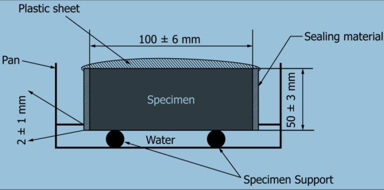 Schematic Representation of Absorption Test