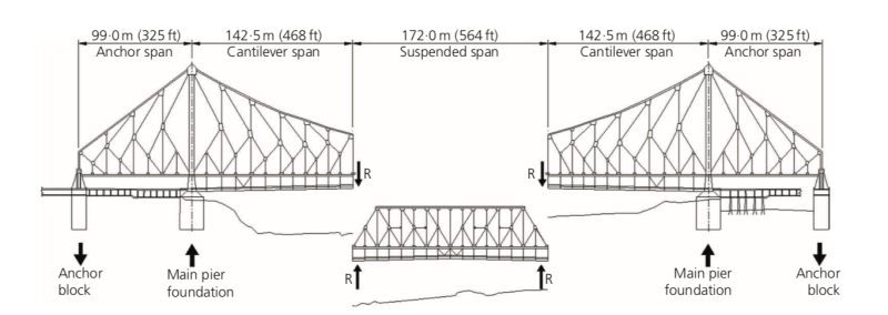 Howrah bridge structural analysis of loading