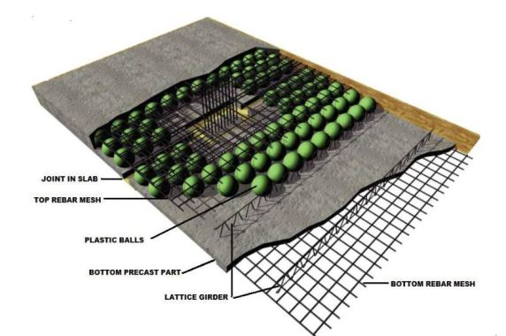 Structure of Bubble Deck Voided Slab System