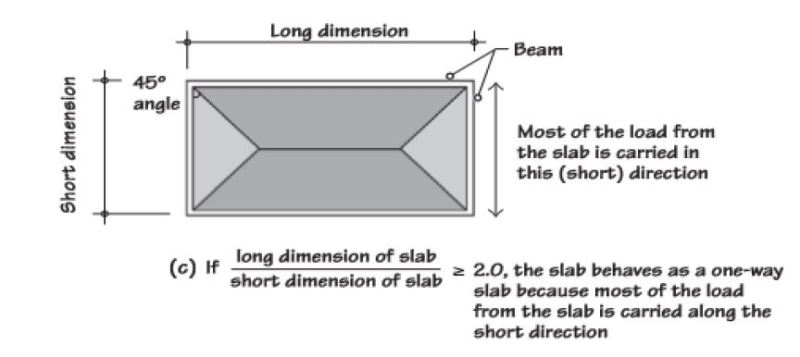 Transfer of Loads from Rectangular One-way Slab to Beams on two Sides of the Slab