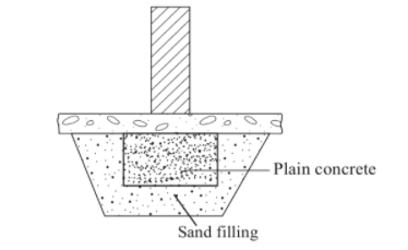 Foundation for Partition Walls Constructed to Carry shelves