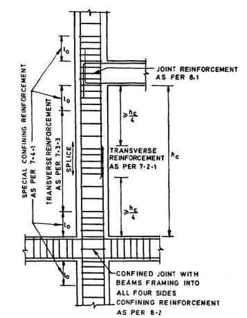 Column Detailing and Lapping Zone as per IS 13920-1983