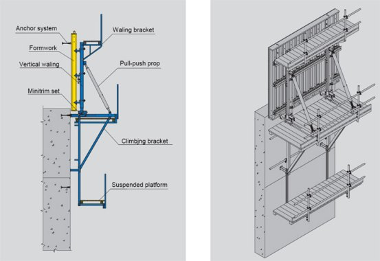 Components of Climbing Formwork