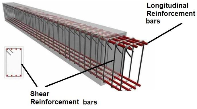 Longitudinal and Shear Reinforcement Bars