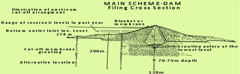 Proposed recommendation of cut-off wall for the safety of Mosul Dam