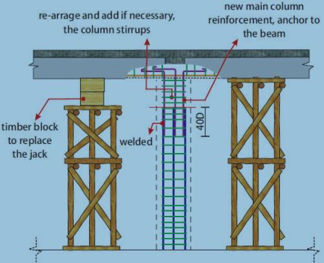 Splicing New and Existing Steel Bars and Extending Column Reinforcement into the Beam
