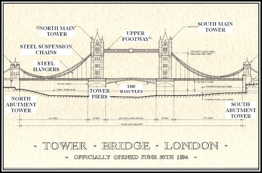 All the structural components of the Tower Bridge