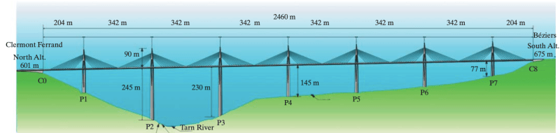 Location of piers and abutments of Millau Viaduct