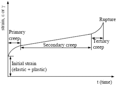 strain v/s time diagram of creep failure
